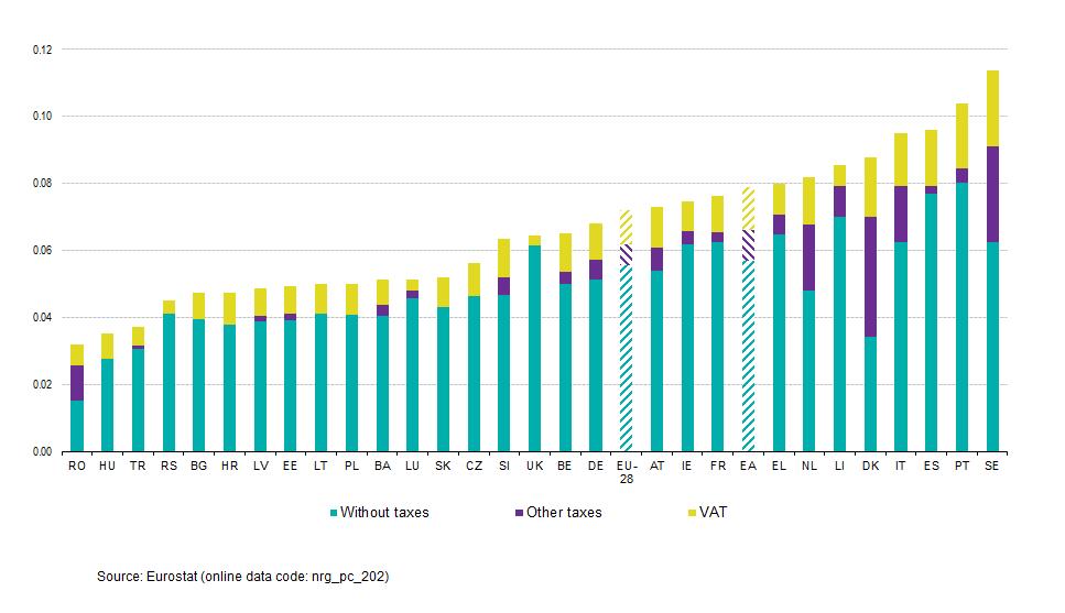 Elettricità, le imprese italiane pagano il 29% in più